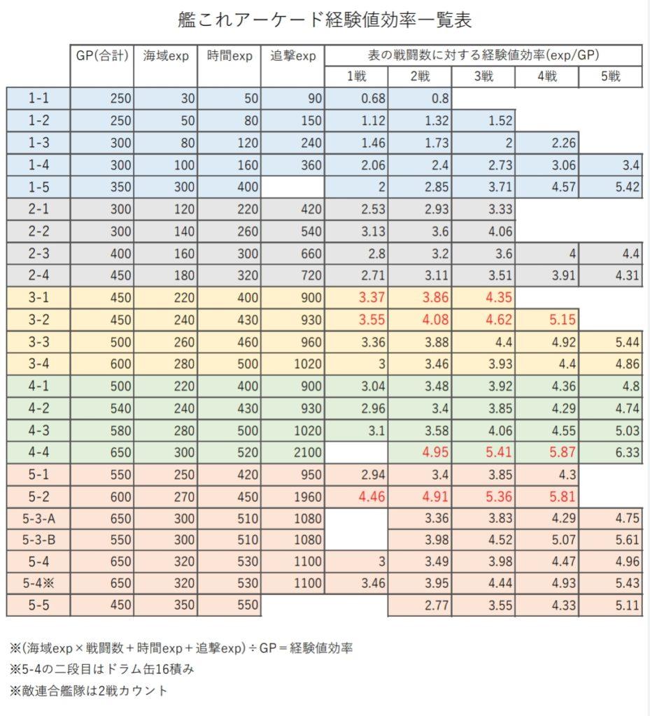 acd4887cdaaff AC 経験値効率一覧表 ※4 25更新